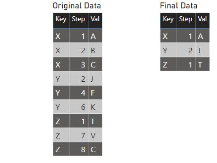 Data-Set